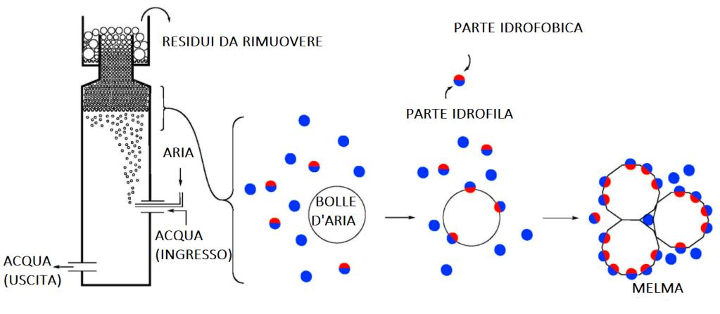 schema di funzionamento di uno schiumatoio dal punto di vista fisico-chimico